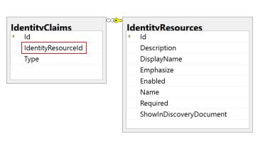 Database Diagram: IdentityServer4 Database — ID4WithClients 1 0